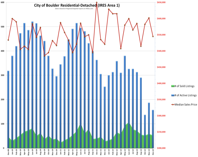 Inventory Levels of Homes For Sale Shown in Blue